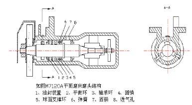 如图1m7120平面磨床磨头结构