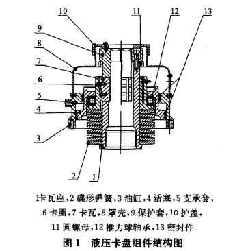 液压卡盘结构及工作原理