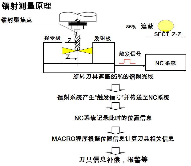 加工中心自动对刀仪原理及使用方法
