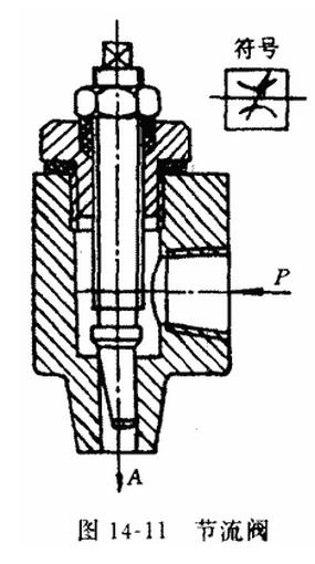 节流阀的作用及工作原理图片