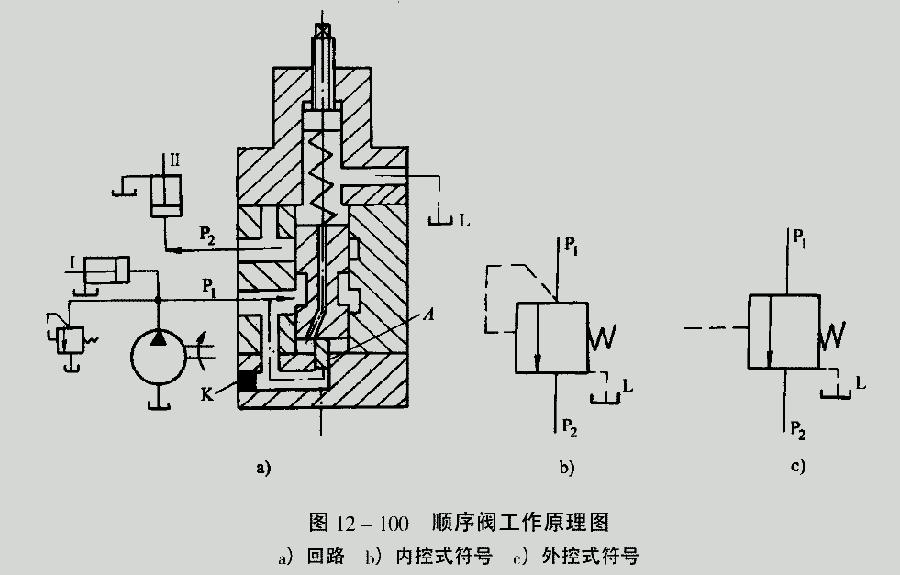 这样就利用了顺序阀实现由p1腔压力驱动的液压缸1和由p2腔压力驱动的图片