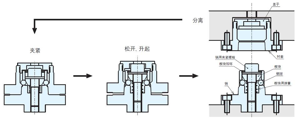 常见夹具结构图